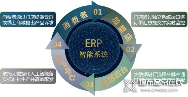 帘创优家:蓄势赋能,智能ERP系统引领软装发展!
